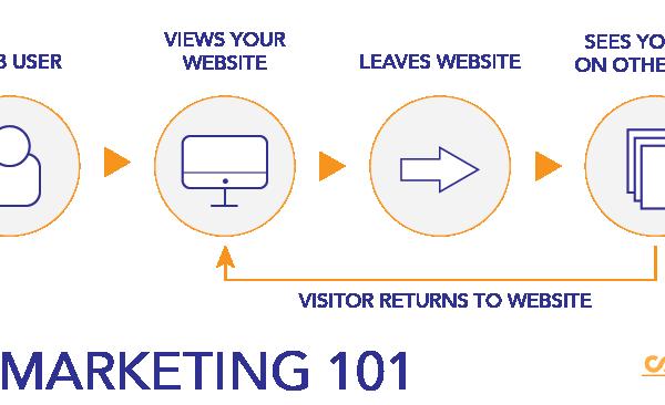 Remarketing Example-01